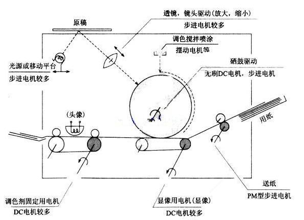 复印机步进电机是如何应用的?